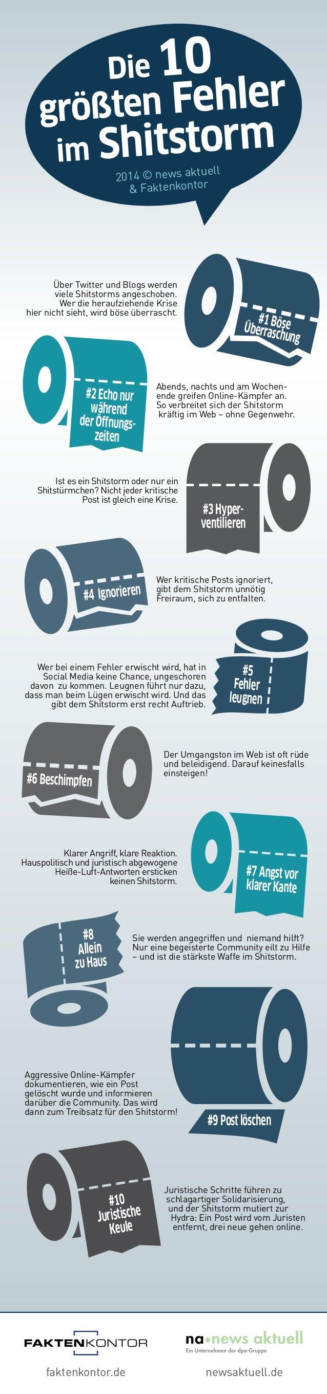 Die 10 größten Fehler im Shitstorm 2014 © news aktuell & Faktenkontor Abends, nachts und am Wochen- ende greifen Online-Kä...