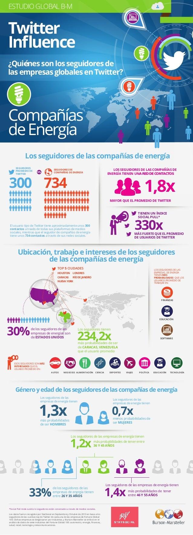 Estudio Global B-M Twitter Influence - ENERGÍA
