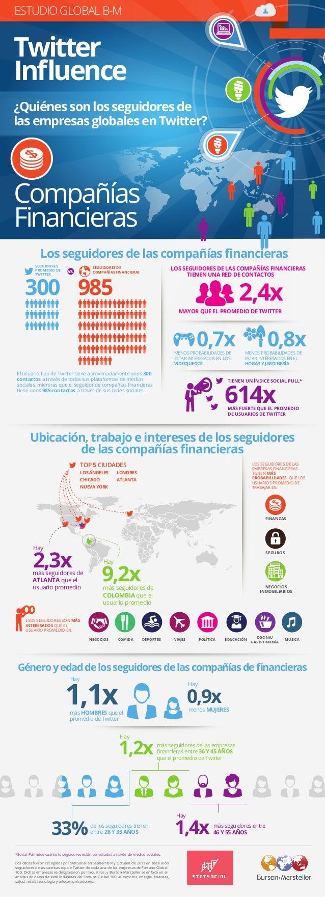 Estudio Global B-M Twitter Influence - FINANCIERAS