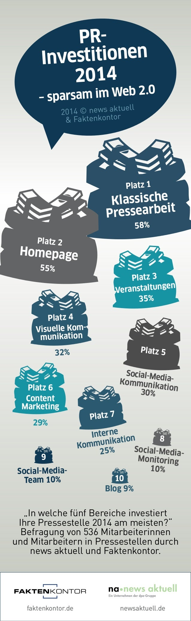 "faktenkontor.de newsaktuell.de 2014 © news aktuell & Faktenkontor PR- Investitionen 2014 – sparsam im Web 2.0 ""In welche f..."