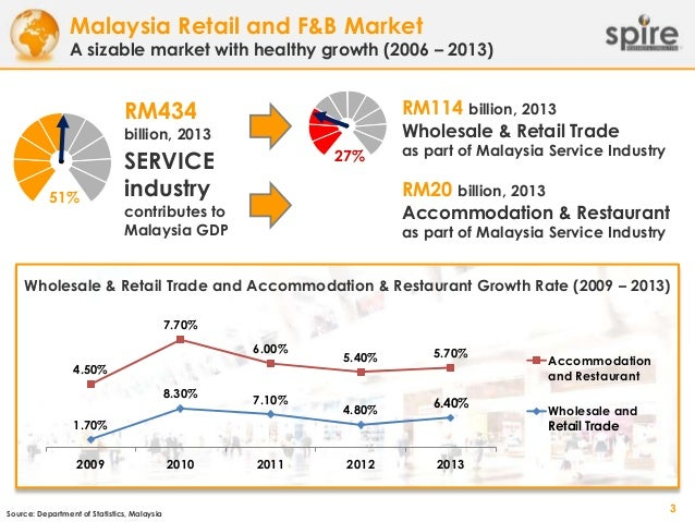 retailing sector in malaysia Kuala lumpur (dec 9): retail group malaysia downgraded malaysia's 2016 retail sales growth to 3% from 35%, after third quarter's on-year 19% sales rise came in below market forecast in a report, research firm retail group said it expected 2017 to be a challenging year for the country's retailers, as consumers contended with costlier.