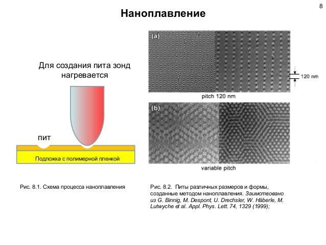 Схема процесса наноплавления