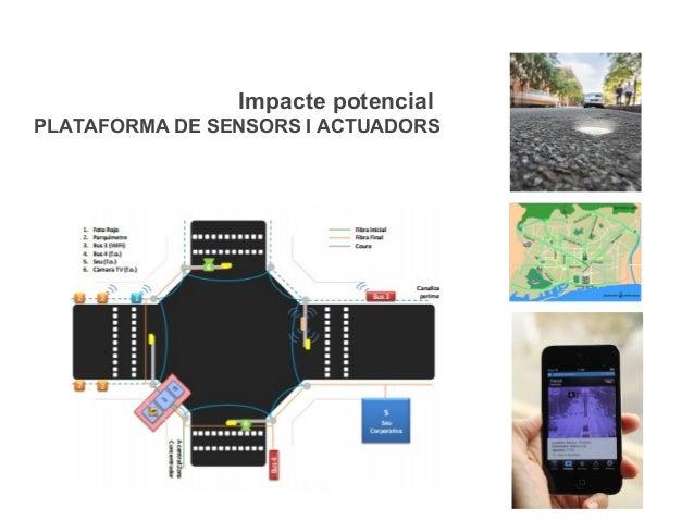 Impacte potencial PLATAFORMA DE SENSORS I ACTUADORS