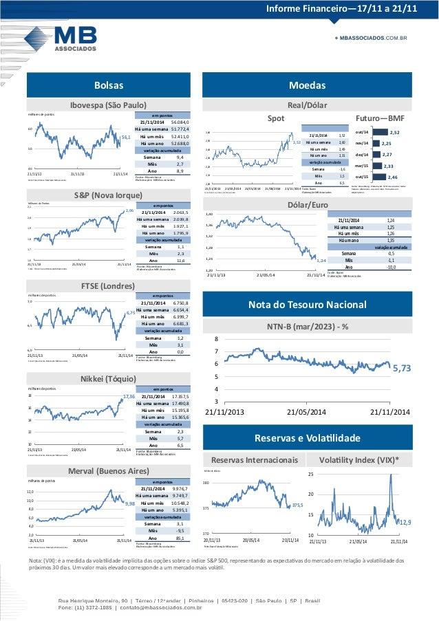 Informe Financeiro—17/11 a 21/11  Bolsas Moedas  Nota do Tesouro Nacional  Reservas e Volatilidade  Ibovespa (São Paulo)  ...