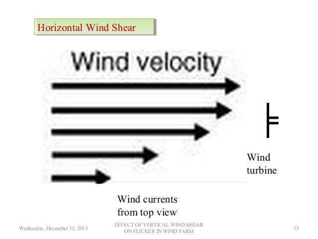 Wind Shear Wind Turbines Horizontal Wind Shear