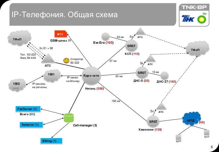IP-Телефония. Общая схема<br