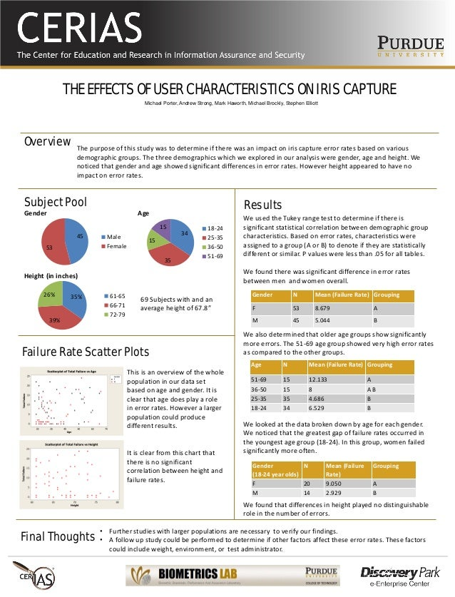 THE EFFECTS OF USER CHARACTERISTICS ON IRIS CAPTURE The purpose of this study was to determine if there was an impact on i...