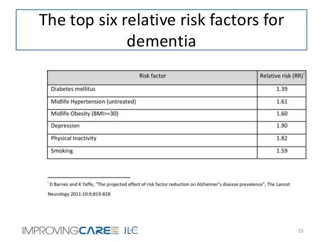dementia as a risk factor of Alcohol use disorders are the most important preventable risk factors for the onset of all types of dementia, especially early-onset dementia this according to a nationwide observational study of over one million adults diagnosed with dementia in france.