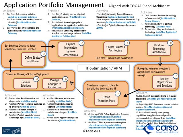 Effective Application Portfolio Management Using Archimate
