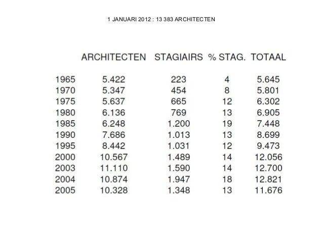 1 JANUARI 2012 : 13 383 ARCHITECTEN
