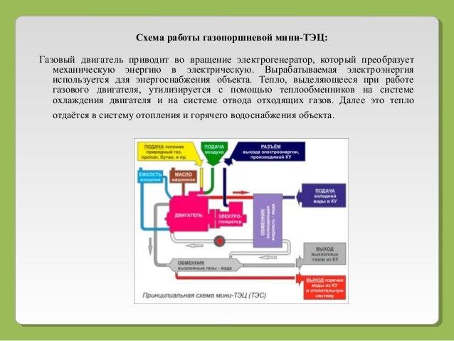 Схема работы газопоршневой