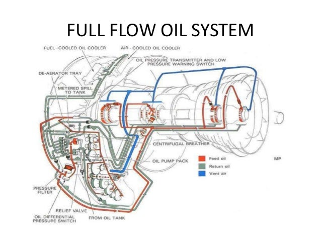 Easa Part 66 Module 15 10 Lubrication Systems
