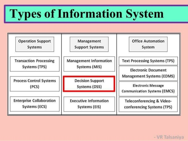 System Of Systems For Data : Information system concepts types of systems