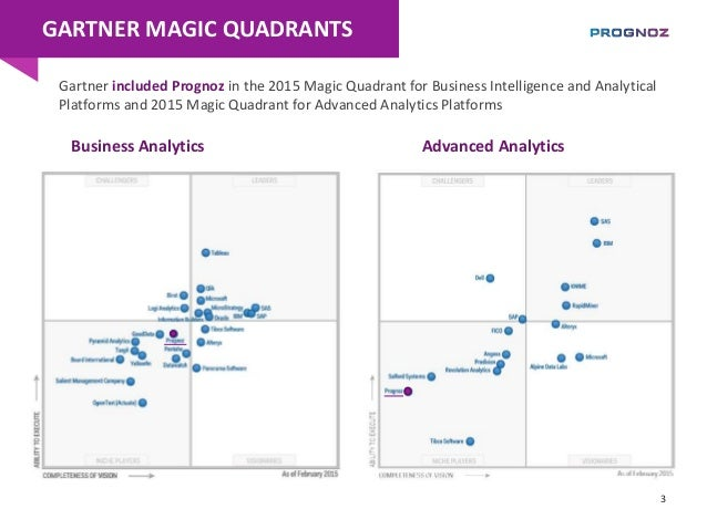 Quadrant trading system