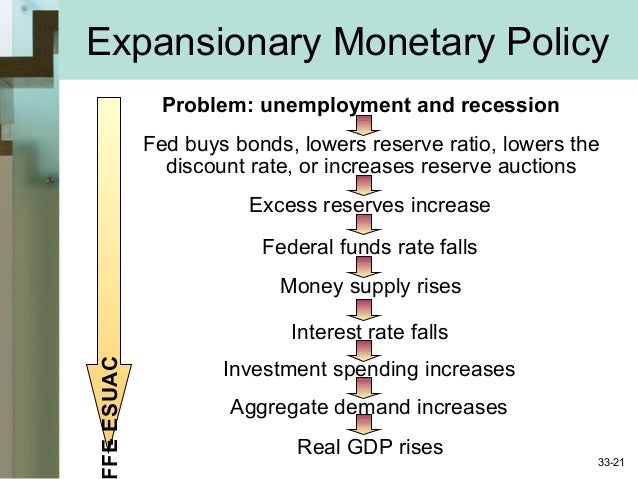 expansionary economic policy essay Read this full essay on expansionary monetary policy expansionary monetary  policy expansionary fiscal policy, such as the chancellor of the excheq.