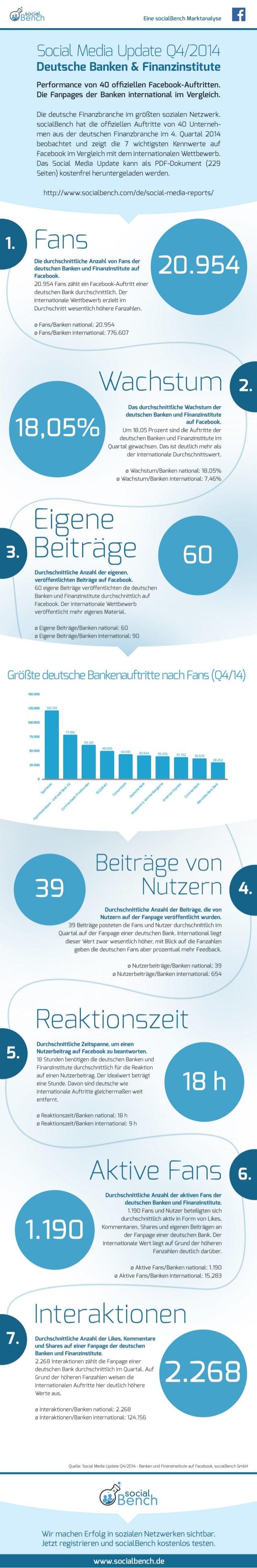 Infografik: Social Media Update Q4/2014 - Banken und Finanzinstitute auf Facebook
