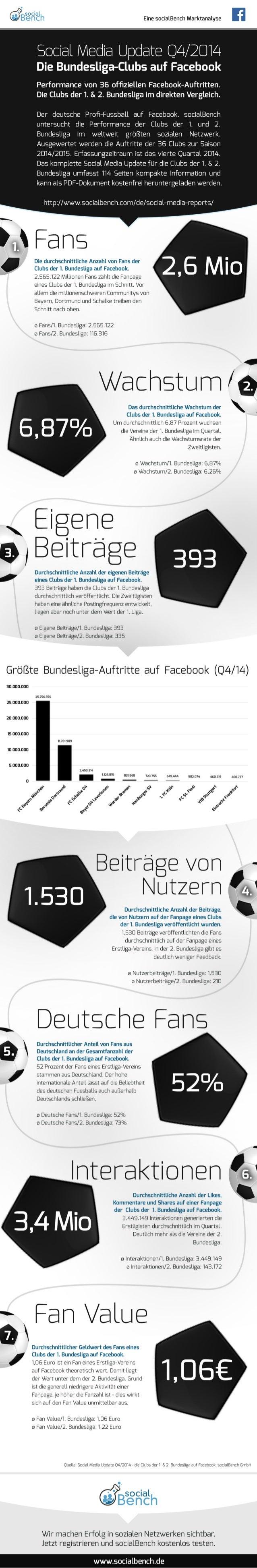 Infografik: Social Media Update Q4/2014 - die Clubs der 1. & 2. Bundesliga auf Facebook