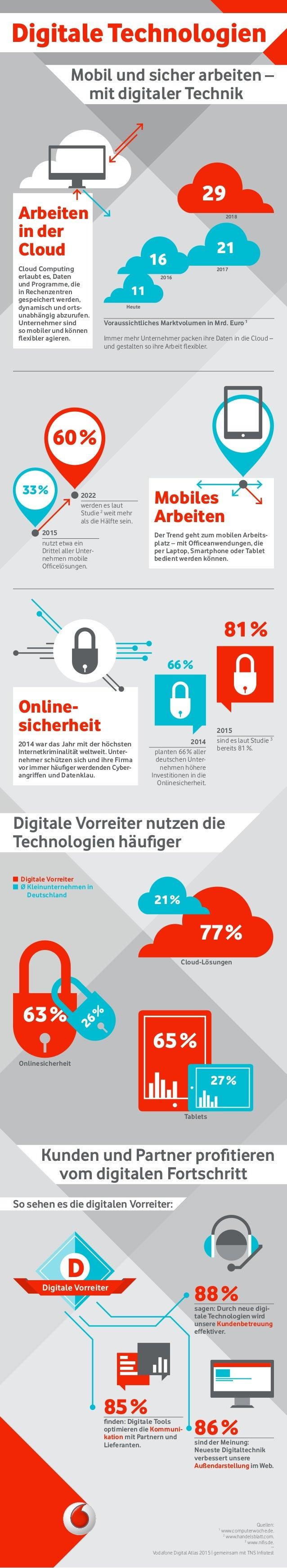 Mobiles Arbeiten Der Trend geht zum mobilen Arbeits- platz – mit Officeanwendungen, die per Laptop, Smartphone oder Tablet...