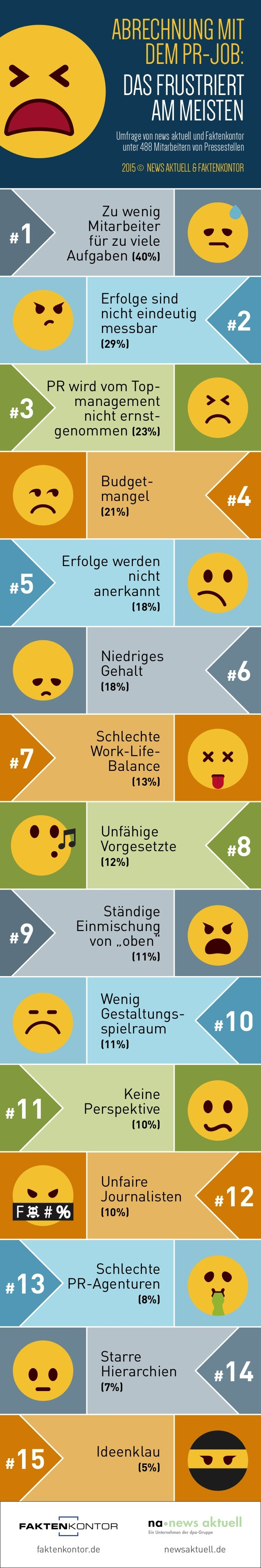 #13#13 #9 faktenkontor.de newsaktuell.de Abrechnungmit demPR-Job: Dasfrustriert ammeisten UmfragevonnewsaktuellundFaktenko...