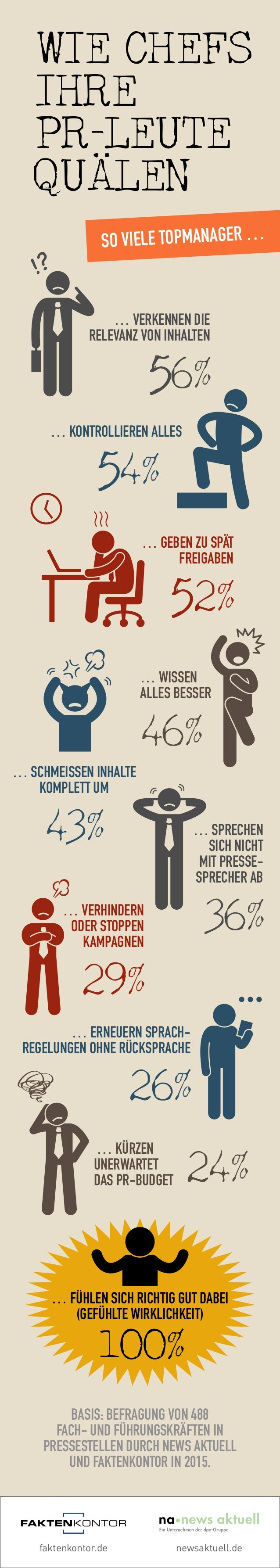 faktenkontor.de newsaktuell.de So viele Topmanager … Wie Chefs ihre PR-Leute qualen : … verkennen die Relevanz von Inhalte...