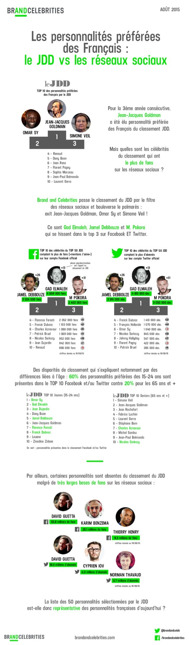 Infographie - Personnalités préférées des Français - Le JDD vs les réseaux sociaux