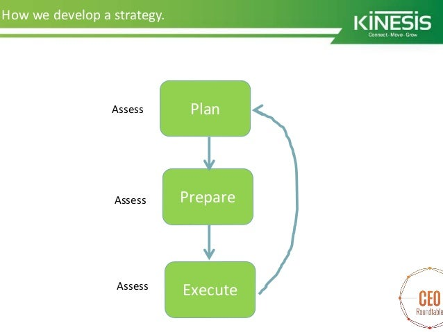 How to plan your business strategy
