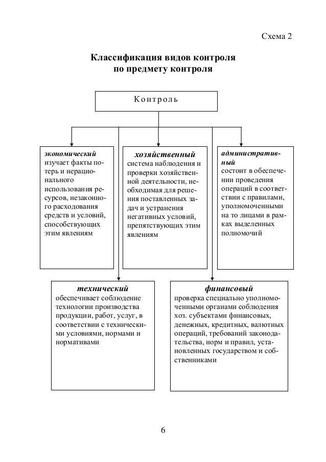 6 Схема 2 Классификация видов