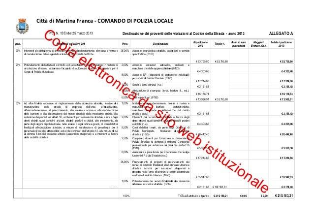 Copia elettronica da sito web istituzionaleCittà di Martina Franca - COMANDO DI POLIZIA LOCALEProt. N. 1553 del 25 marzo 2...