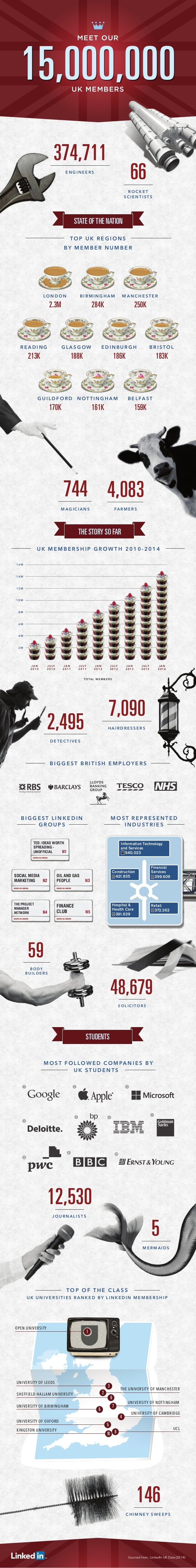 15 Million LinkedIn Members in UK