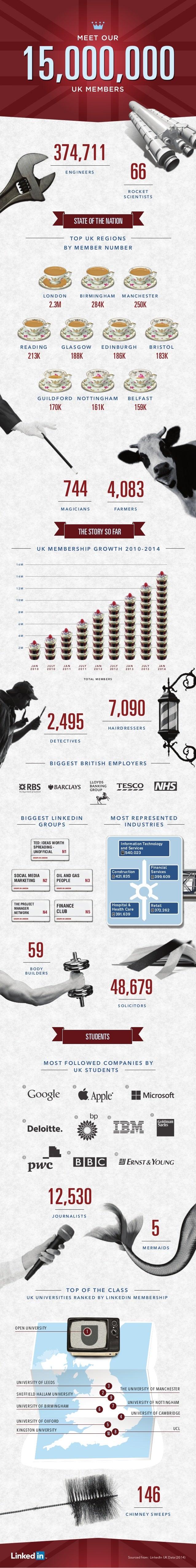 15 Million LinkedIn Members in the UK