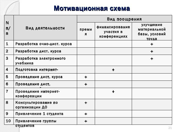 Мотивационная схема N п/п Вид