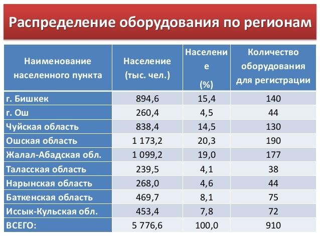 Бишкек 894,6 15,4 140 г.