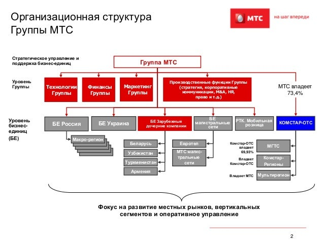 2 Организационная структура