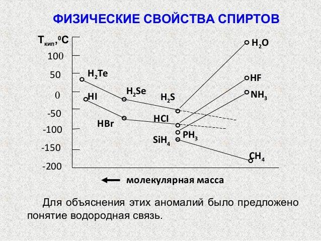 HCI HBr -100 PH3 SiH4 -150