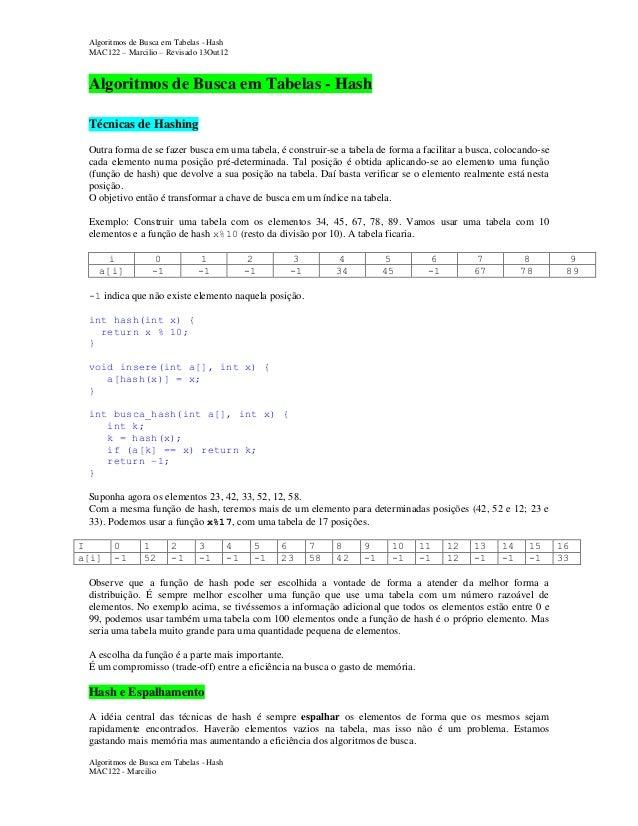 Algoritmos de Busca em Tabelas - Hash MAC122 – Marcilio – Revisado 13Out12  Algoritmos de Busca em Tabelas - Hash Técnicas...