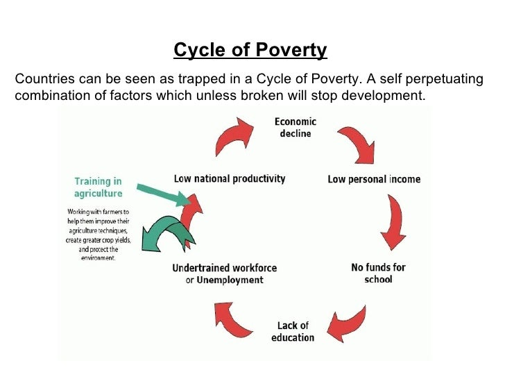 cycle of poverty essay Definition of poverty cycle: seemingly endless continuation of poverty once a person or community falls below a certain level of resourcefulness.