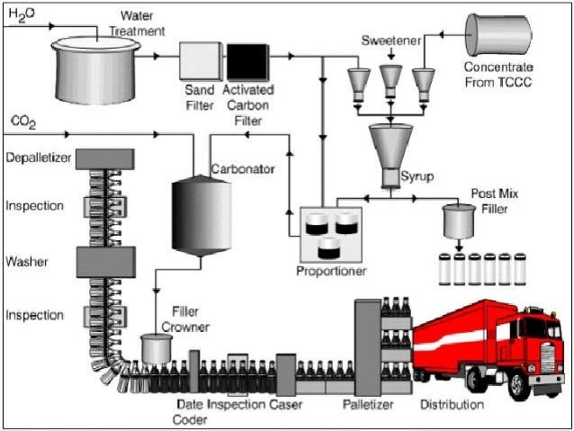 coca cola making process Consumer decision making coca-cola is a soft drink product which can be seen as a product to reduce the need of thirst however, thirst could also be reduced by drinking water or another soft drink, so the consumption of cola to satisfy the need of thirst is better described as a want.