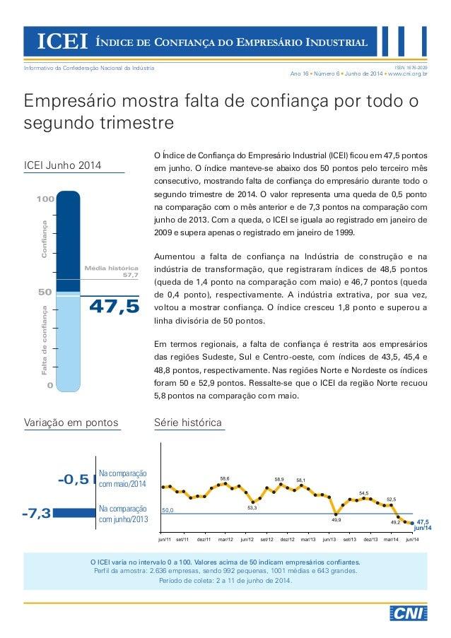 O ICEI varia no intervalo 0 a 100. Valores acima de 50 indicam empresários confiantes. Perfil da amostra: 2.636 empresas, ...