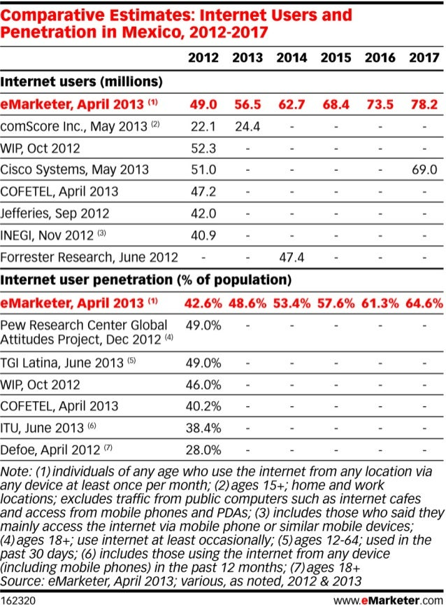Internet users and penetration in Mexico, 2012-2017