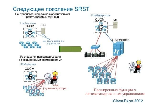 SRSTЦентрализованная схема