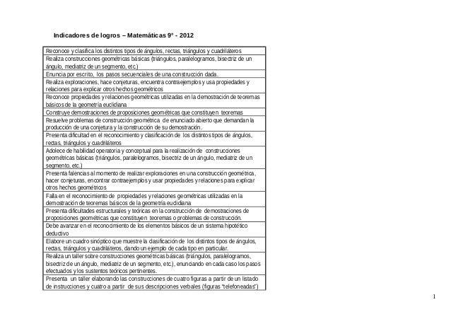 Indicadores de logros – Matemáticas 9° - 2012 Reconoce y clasifica los distintos tipos de ángulos, rectas, triángulos y cu...