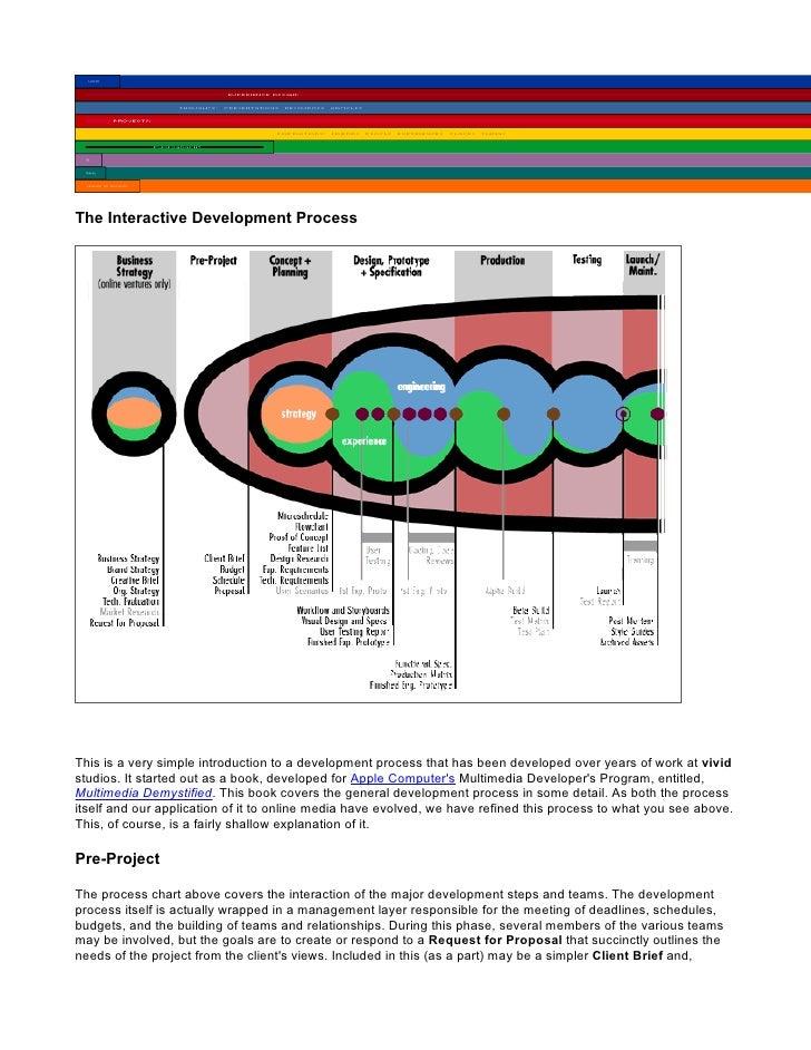 The Interactive Development Process