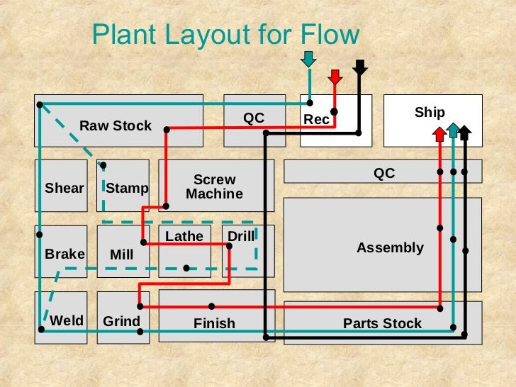 Lean Manufacturing: A Plant Floor Guide - image 7