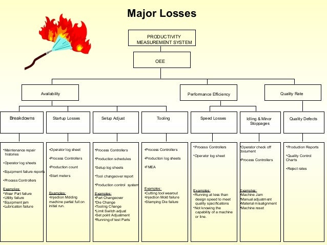 16 major losses identified by tpm 1 using overall equipment effectiveness: the metric and the measures the definition and use of overall equipment effectiveness over the years has been widely debated.