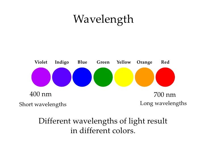 Image Result For Wavelength Of Blue Light