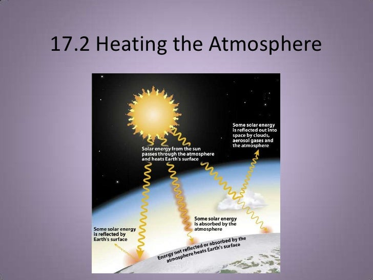 17.2 Heating the Atmosphere<br />