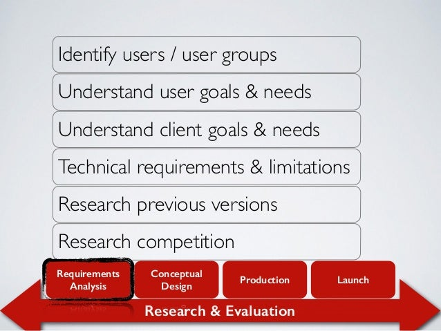 Research & Evaluation Requirements Analysis Conceptual Design Production Launch Identify users / user groups Understand us...