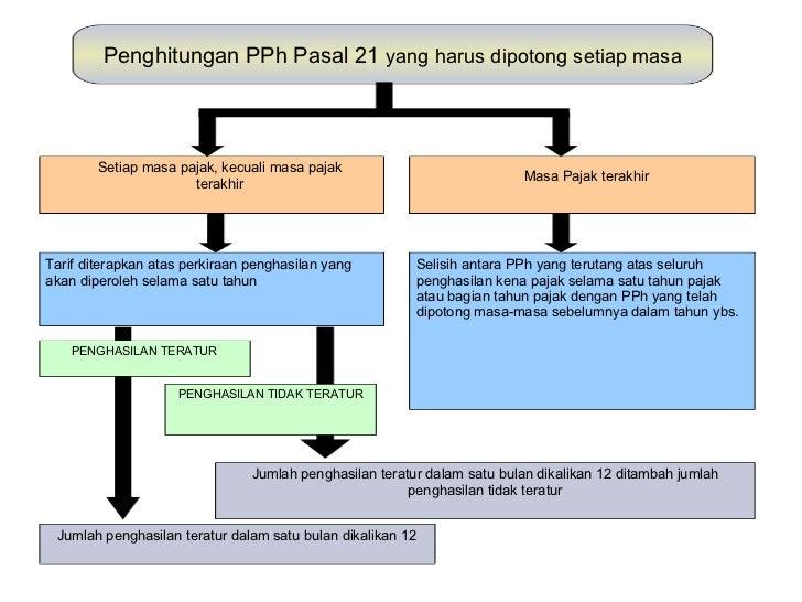 Image Result For Premi Asuransi Objek Pph