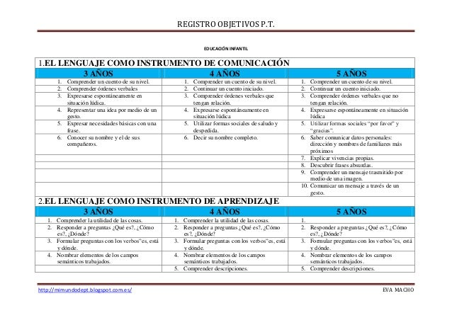 REGISTRO OBJETIVOS P.T. http://mimundodept.blogspot.com.es/ EVA MACHO EDUCACIÓN INFANTIL 1.EL LENGUAJE COMO INSTRUMENTO DE...