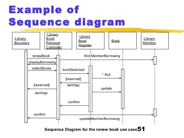 uml  copy        example of sequence diagram  library boundary